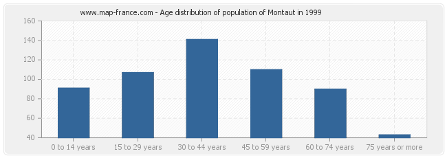 Age distribution of population of Montaut in 1999