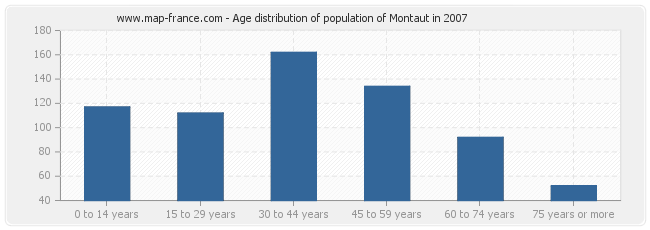 Age distribution of population of Montaut in 2007