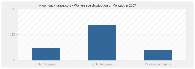 Women age distribution of Montaut in 2007