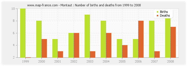 Montaut : Number of births and deaths from 1999 to 2008