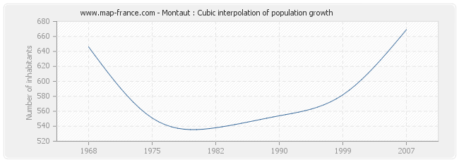 Montaut : Cubic interpolation of population growth