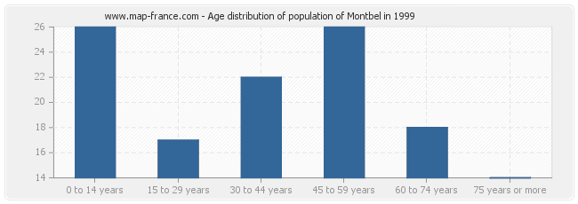 Age distribution of population of Montbel in 1999