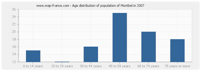 Age distribution of population of Montbel in 2007
