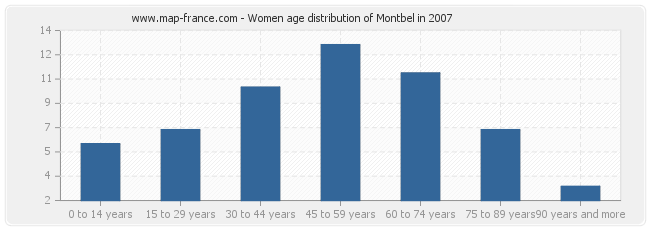 Women age distribution of Montbel in 2007