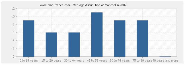 Men age distribution of Montbel in 2007
