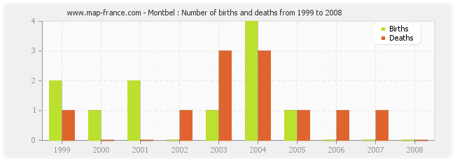 Montbel : Number of births and deaths from 1999 to 2008