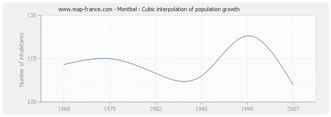 Montbel : Cubic interpolation of population growth