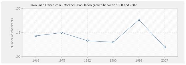 Population Montbel