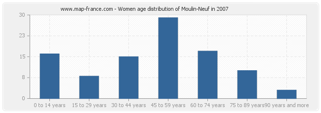 Women age distribution of Moulin-Neuf in 2007