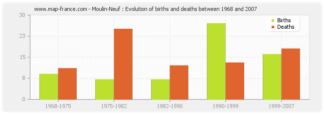 Moulin-Neuf : Evolution of births and deaths between 1968 and 2007