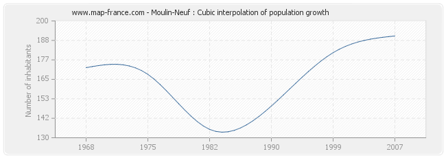 Moulin-Neuf : Cubic interpolation of population growth
