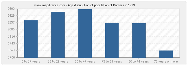 Age distribution of population of Pamiers in 1999