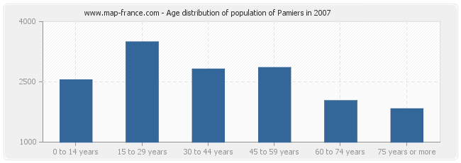Age distribution of population of Pamiers in 2007