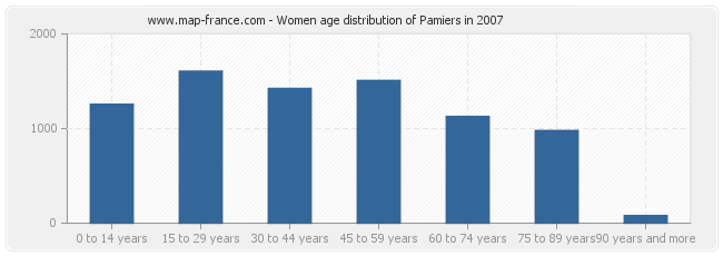 Women age distribution of Pamiers in 2007
