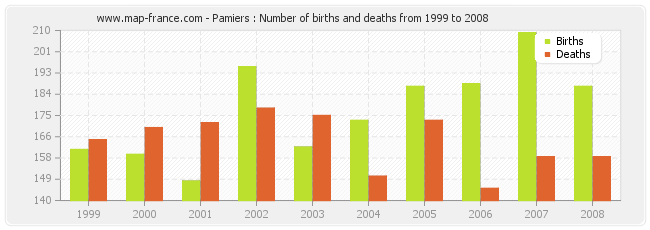 Pamiers : Number of births and deaths from 1999 to 2008