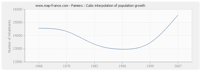 Pamiers : Cubic interpolation of population growth