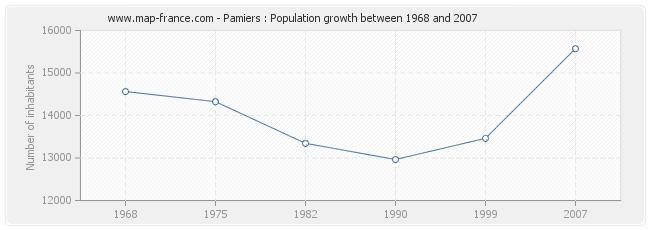 Population Pamiers
