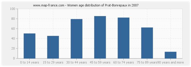 Women age distribution of Prat-Bonrepaux in 2007