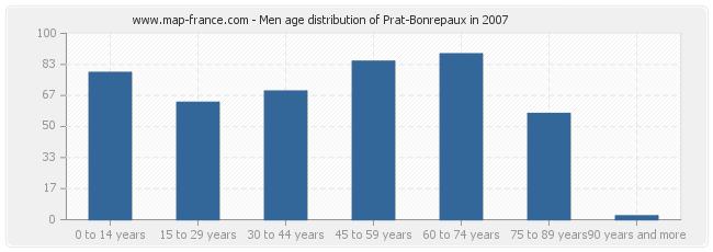 Men age distribution of Prat-Bonrepaux in 2007