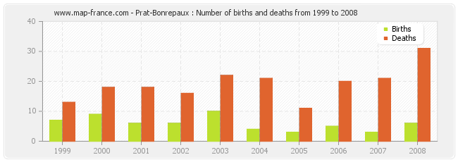 Prat-Bonrepaux : Number of births and deaths from 1999 to 2008