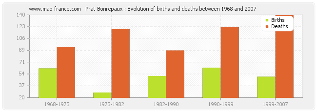 Prat-Bonrepaux : Evolution of births and deaths between 1968 and 2007