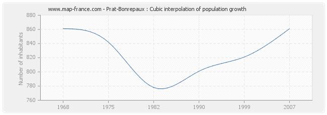 Prat-Bonrepaux : Cubic interpolation of population growth