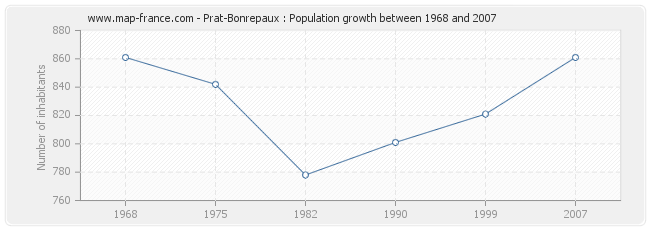 Population Prat-Bonrepaux