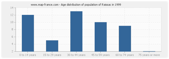 Age distribution of population of Raissac in 1999