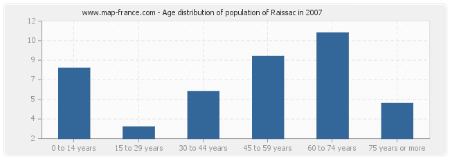 Age distribution of population of Raissac in 2007