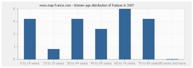 Women age distribution of Raissac in 2007