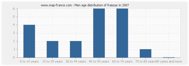 Men age distribution of Raissac in 2007