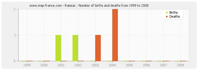 Raissac : Number of births and deaths from 1999 to 2008