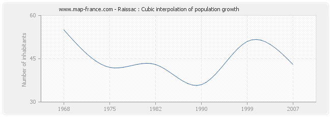 Raissac : Cubic interpolation of population growth