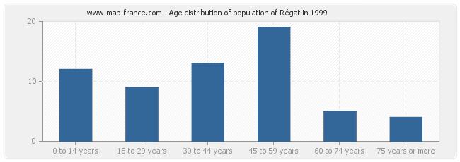 Age distribution of population of Régat in 1999