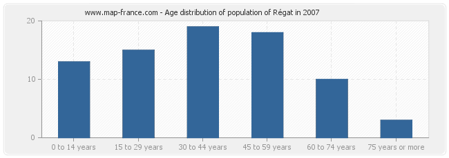 Age distribution of population of Régat in 2007