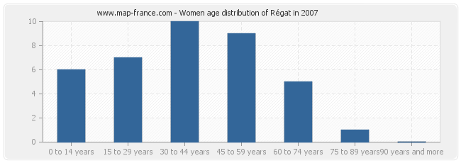 Women age distribution of Régat in 2007