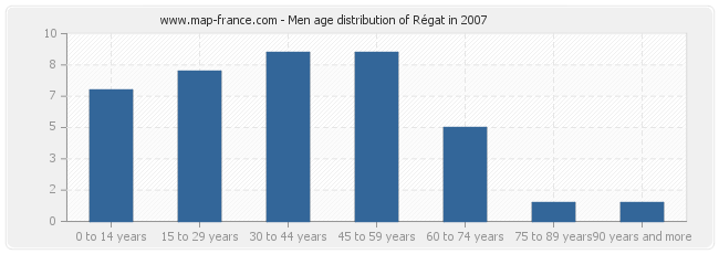 Men age distribution of Régat in 2007