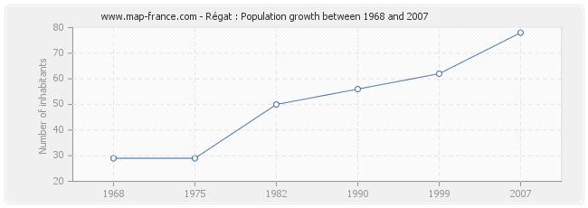 Population Régat
