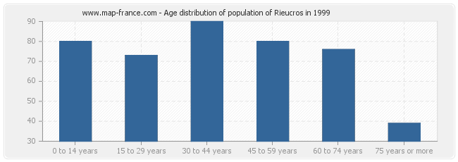 Age distribution of population of Rieucros in 1999