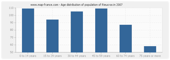 Age distribution of population of Rieucros in 2007