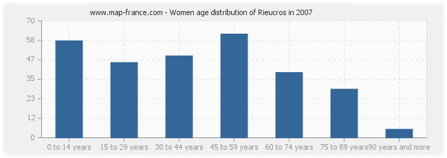 Women age distribution of Rieucros in 2007