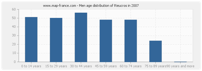 Men age distribution of Rieucros in 2007