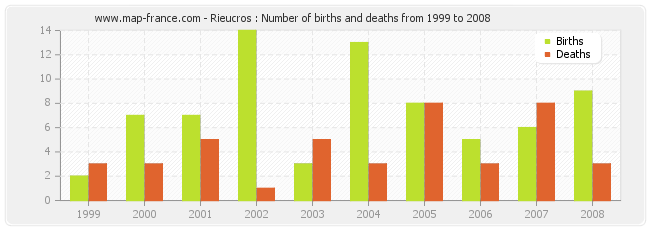 Rieucros : Number of births and deaths from 1999 to 2008