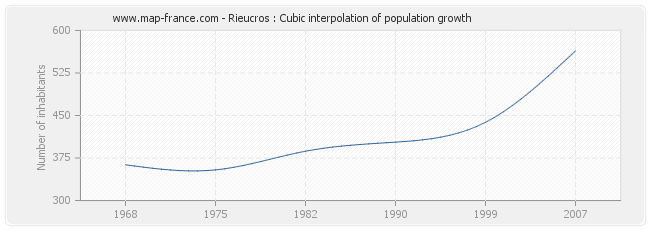 Rieucros : Cubic interpolation of population growth