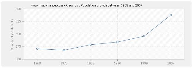 Population Rieucros