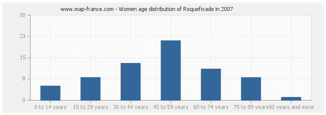 Women age distribution of Roquefixade in 2007