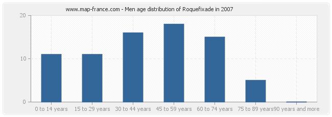 Men age distribution of Roquefixade in 2007