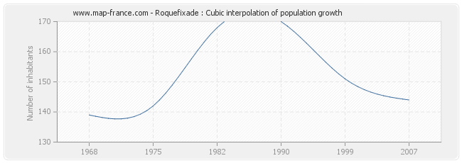 Roquefixade : Cubic interpolation of population growth