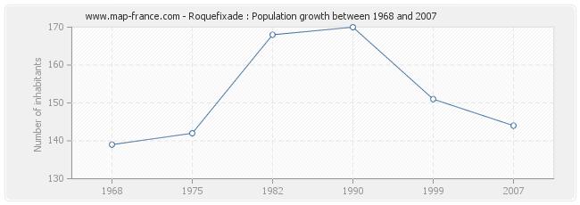 Population Roquefixade