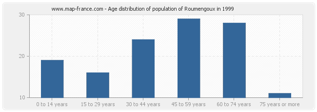 Age distribution of population of Roumengoux in 1999